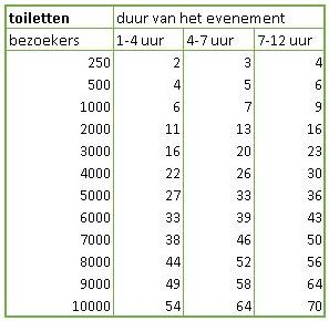 tabel toiletten evenement